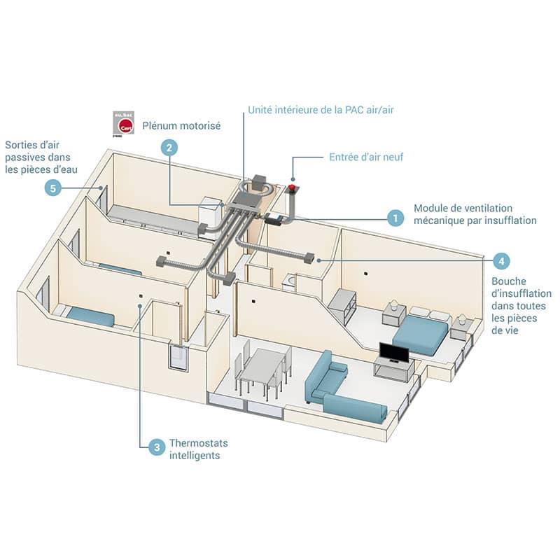 Couplage air / air avec votre pompe à chaleur (PAC°. Nos filtres assurent une qualité d'air intérieur optimale.
